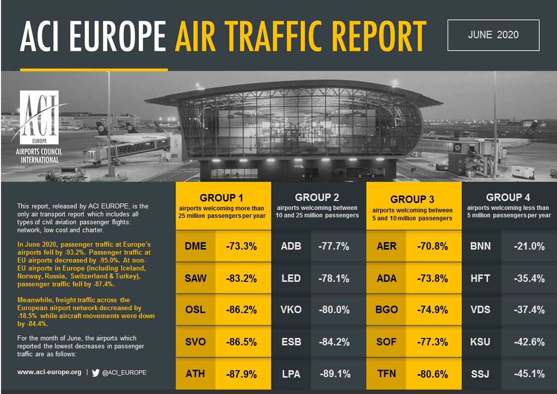 ACI TRAFFIC REPORT TOP5S JUNE 2020