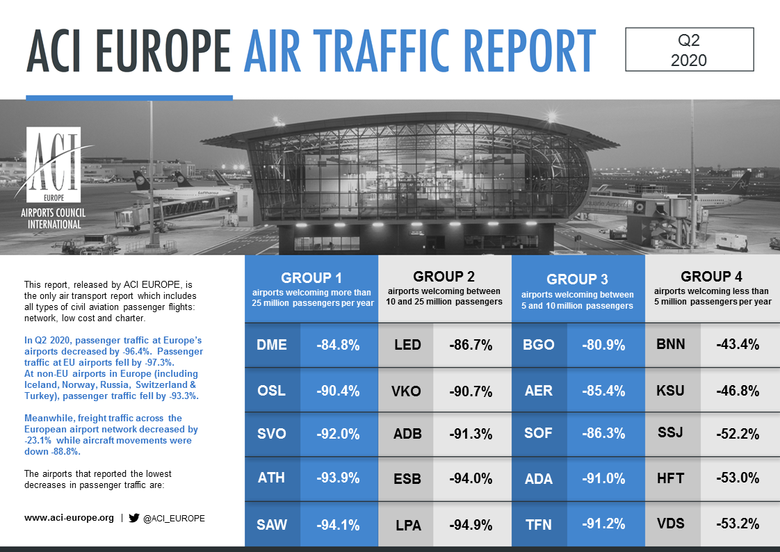 ACI TRAFFIC REPORT TOP5S Q2 2020