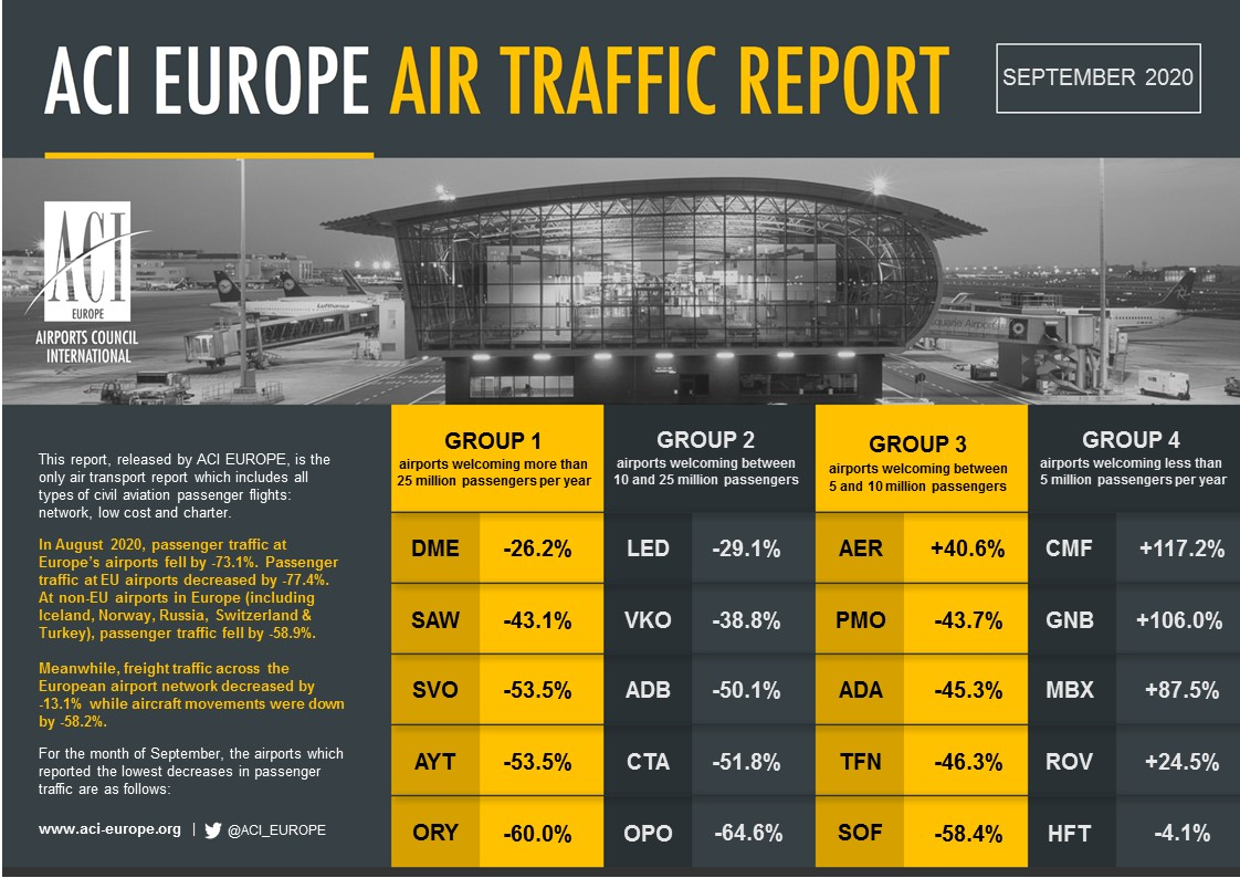ACI TRAFFIC REPORT TOP5S SEPTEMBER 2020