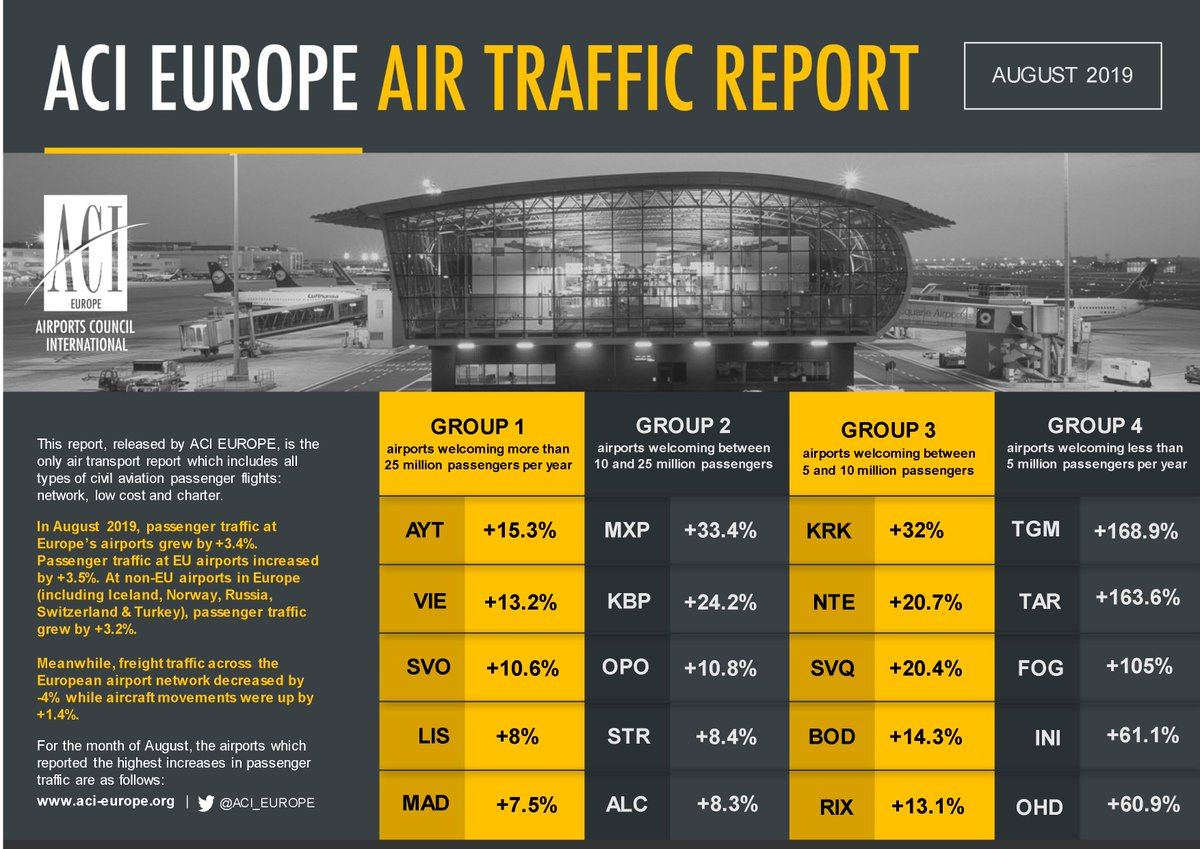 Airport traffic graphic August 2019