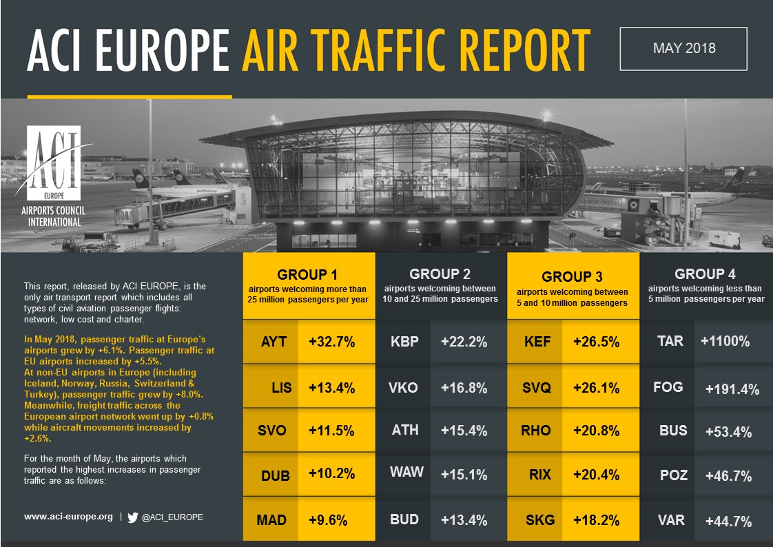 Airport traffic graphic May 2018