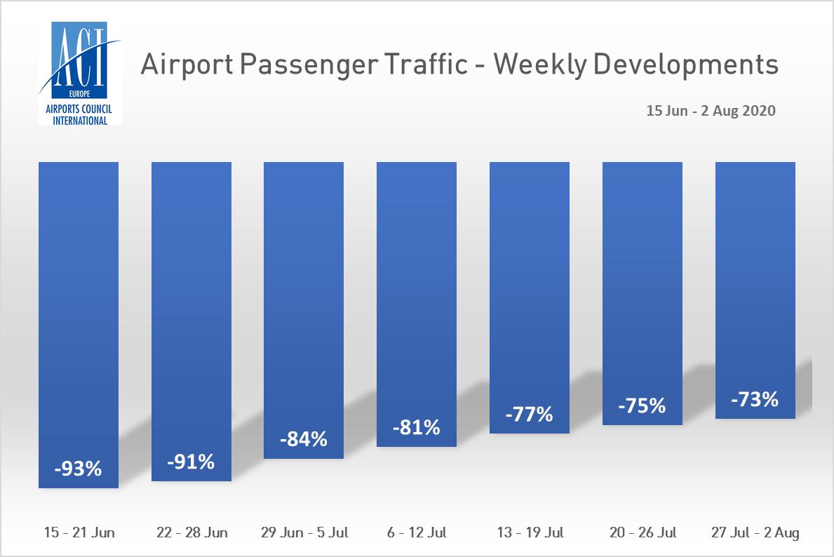 Airport Passenger Traffic Weekly Developments 15 Jun 2 Aug