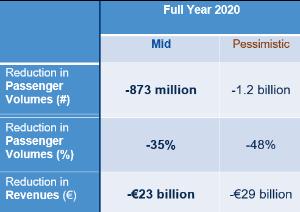 ACI Europe. Ετήσιες απώλειες, 2020